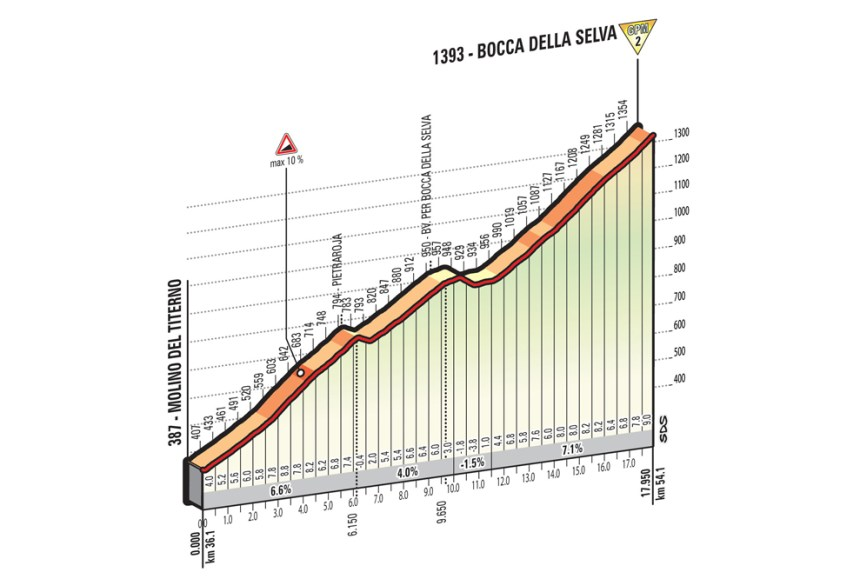 Giro2016_stage6_first_climb_profile