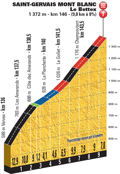 TDF2016_Stage19_Mont_Blanc