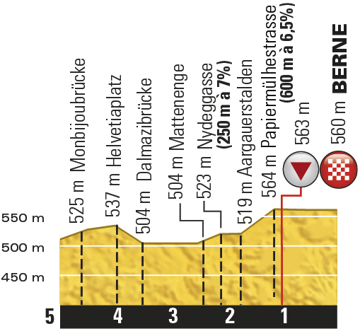 TDF2016_stage15_finish_profile_offical