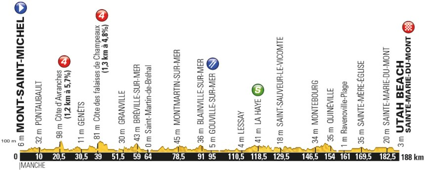 TDF2016_stage1_profile