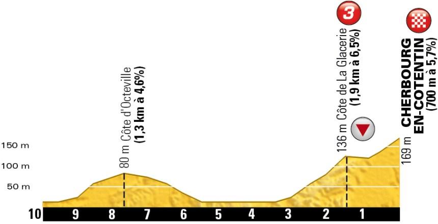 TDF2016_stage2_finish