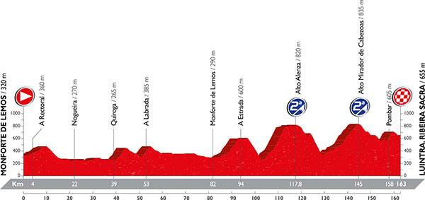 LaVuelta2016_profile_stage6