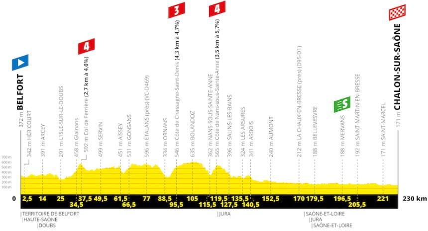 TdF2019 7. Etap: İlk 100km boyunca dalgalı bir profilde pedallanacak etabın son 130km'si Saône Nehri boyunca düz. dümdüz.