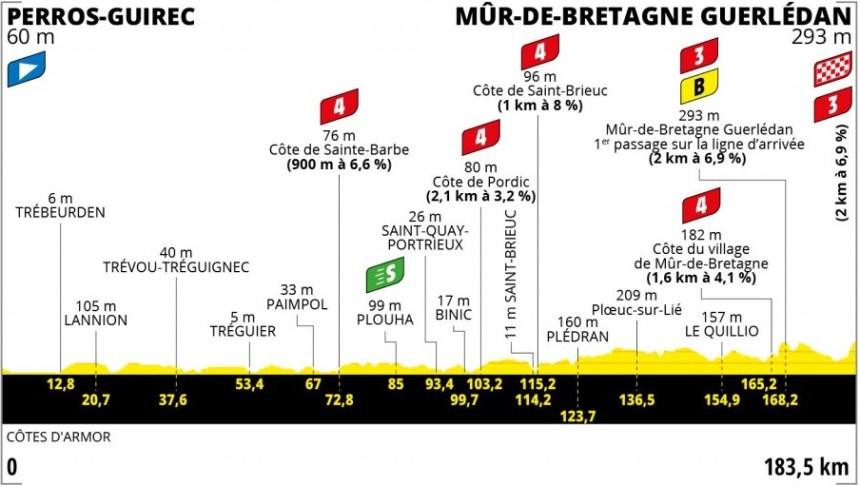 Le Tour 2021 2. Etap Profili: 183km içinde toplam 6 tırmanış var, hepsi de kısa ve sert, patlayıcı. Etap sonuna dikkat!