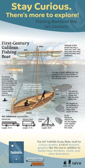 niv-faithlife-infographic-galilean-fishing-boat