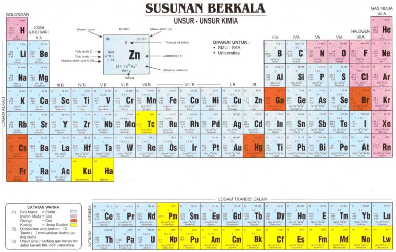 unsur-kimia
