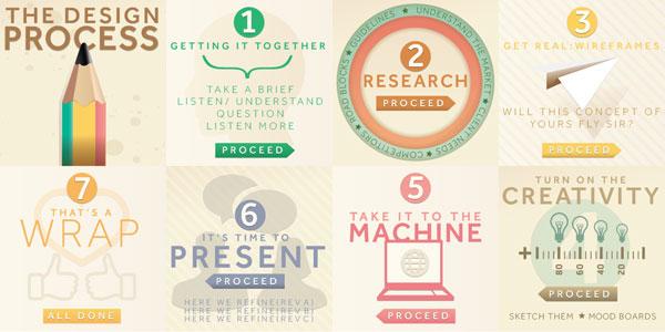 Desain Infografik Keren dan Informatif - Infografik tentang Desain Grafis