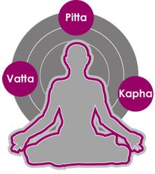 yoga and doshas