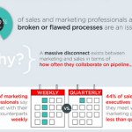 Digital Marketing News: Alignment Challenges, Instagram's 'Collection' & Amp for Email