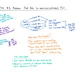 The #1 Reason Paid Ads (On Search, Social, and Display) Fail – Whiteboard Friday