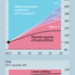 Markets may be underpricing climate-related risk