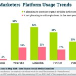 Digital Marketing News: Preferred Platform Study, B2B Influencers & Blockchain For Marketers, & Travelers Turn To Instagram