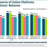 Digital Marketing News: Behavior & Analytics Studies, Facebook's A/B Testing, & LinkedIn's Carousel Ads