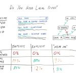 Do You Need Local Pages? – Whiteboard Friday