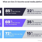 Digital Marketing News: Google Phases Out Search Console & Adds Bidding Options, Marketing Business to Gen Z, Instagram Post Study & More