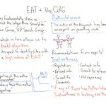 E-A-T and the Quality Raters' Guidelines – Whiteboard Friday