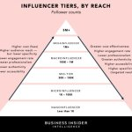 Mastering the Arcane Art of Influencer Marketing Pitches