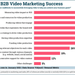 B2B Marketing News: Top B2B Video Marketing Challenges, Google Axing Teasers, Changing B2B ABM Objectives, & LinkedIn's Strong Revenue Growth