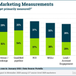 B2B Marketing News: B2B Marketers Focus on Revenue, Top B2B Channel Strategies, LinkedIn's Rising Engagement, & Google Ads' Phrase Match Changes