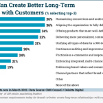 B2B Marketing News: Long-Term Brand Relationship Study, Digital Ad Spending Climbs, Ad Overload Survey, & Google's New Review Tools