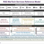Real Story on MarTech: The new stack