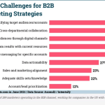 B2B Marketing News: Most Critical B2B Challenges, Marketers Are In Demand, YouTube's New Analytics, & Social Video Reach Grows