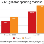 B2B Marketing News: B2B Content Consumption Data, Digital Ad Revenue Sizzles, In-Person Events & Advertisers, & YouTube's New Time-Savers