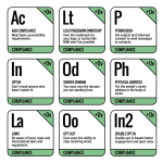 Elements of Compliance: Breaking down MarTech's Email Marketing Periodic Table