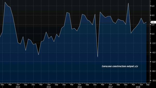 Eurozone August construction output -0.5% vs +0.3% m/m prior