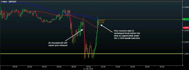 GBP/USD 5M 11-02