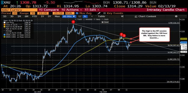 Gold is down -$5.50 on the day or -0.44%