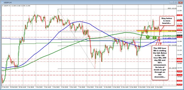 The 200 hour MA stalled fall yesterday and today