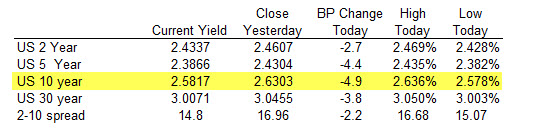 The US yields are lower across the board.