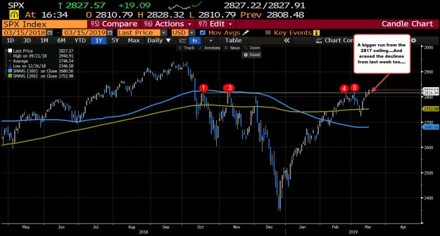The S&P is making run above the 2817 ceiling