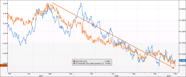 AUD/USD vs yields