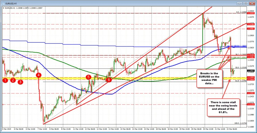 EURUSD stalls at a swing level after the sharp fall lower.