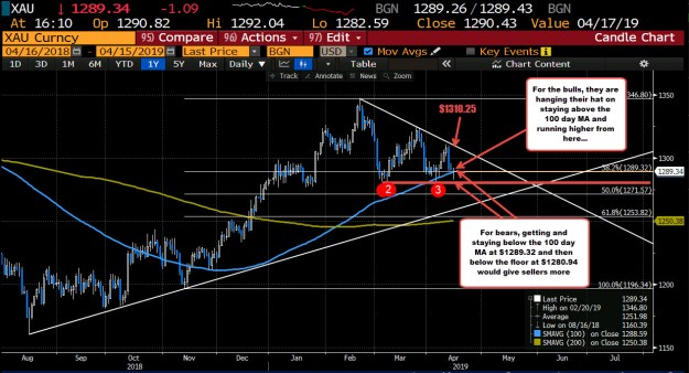 Gold on the daily is trading above and below its 100 day MA today