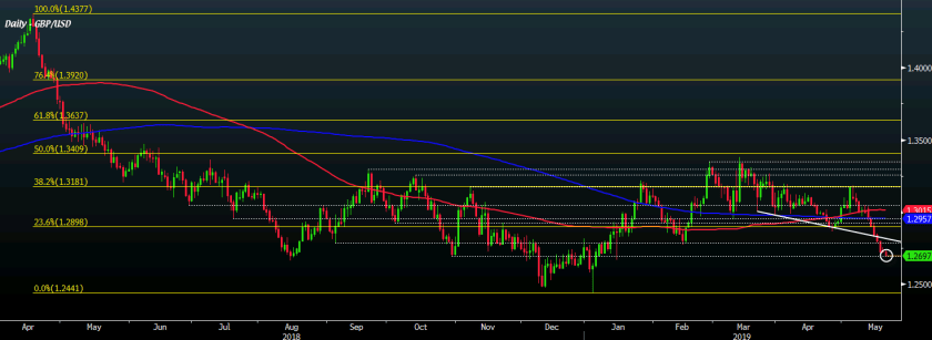 GBP/USD D1 21-05