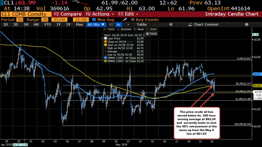 crude oil is testing its 50% retracement of the move up from the May 6 level