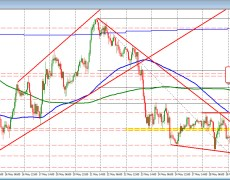 USDJPY trades above the 100 hour MA