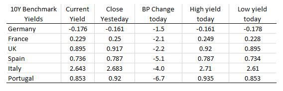 German Dax -1.5%. UK FTSE -1.15%.
