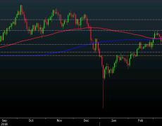 USD/JPY threatens a fall below 109.00 amid risk-off sentiment in markets