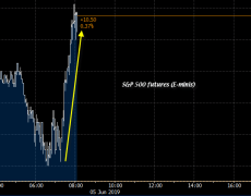 Equities inch higher as bond gains ease up on the session