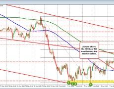USDJPY being torn by higher stocks/lower yields
