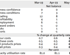 AUD traders - heads up for the monthly business confidence data due from Australia Tuesday