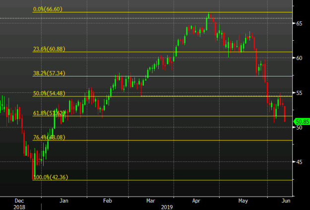 Oil weakness weighing on the Canadian dollar