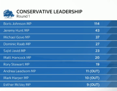 Second round of voting for Tory leadership race to take place tomorrow