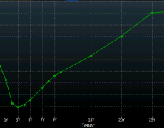 Yield curve is a hard signal to read right now