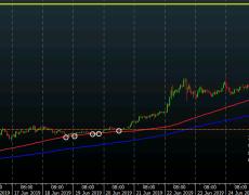 Bitcoin: Buyers maintain near-term control after a brief scare earlier