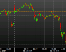 The bottom falls out of oil again